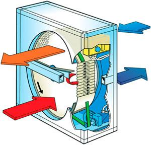Рекуператор с роторным теплообменником трубка теплообменника холодильника