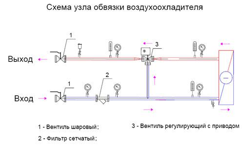 В состав типового узла обвязки
